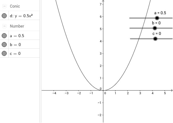 Pomerajte klizače a,b, i c i videćete promenu grafika kvadratne funkcije u zavisnosti od promene parametara!