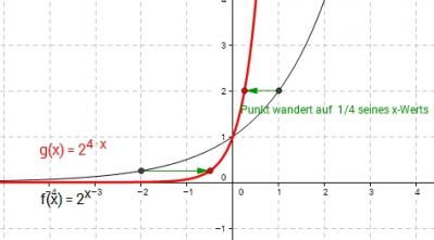 Expontentialfunktion - Wieso gerade die Basis e?
