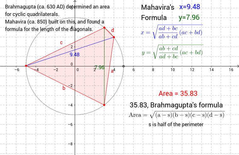 Cyclic Quadrilaterals in India