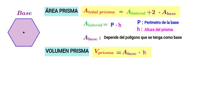 Cálculo del área total y del volumen de un PRISMA