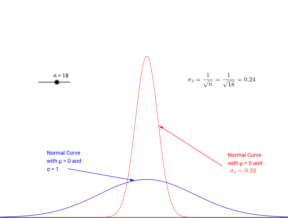 Relation Between Sample Size and the Bell Curve