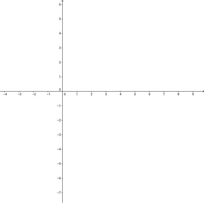 Geogebra- Cas e Gráficos (Matrizes)