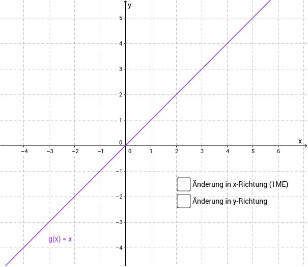 Ermittlen Sie den Anstieg des Graphen von g