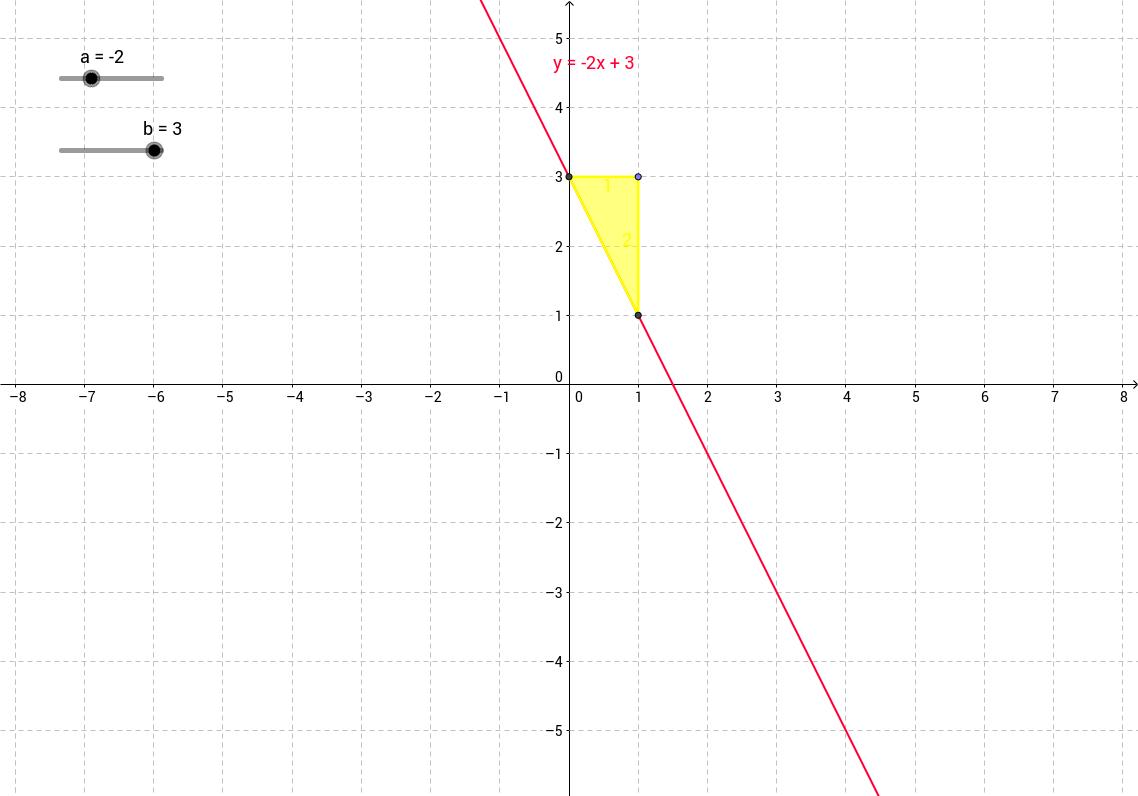 Die lineare Funktion