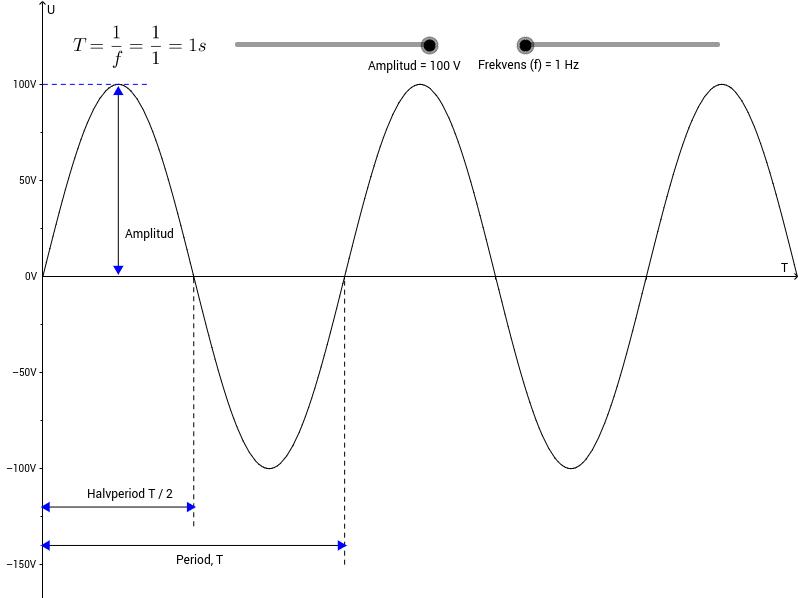 Amplitud och frekvens