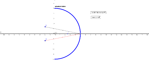 Spherical Mirror and Aberration