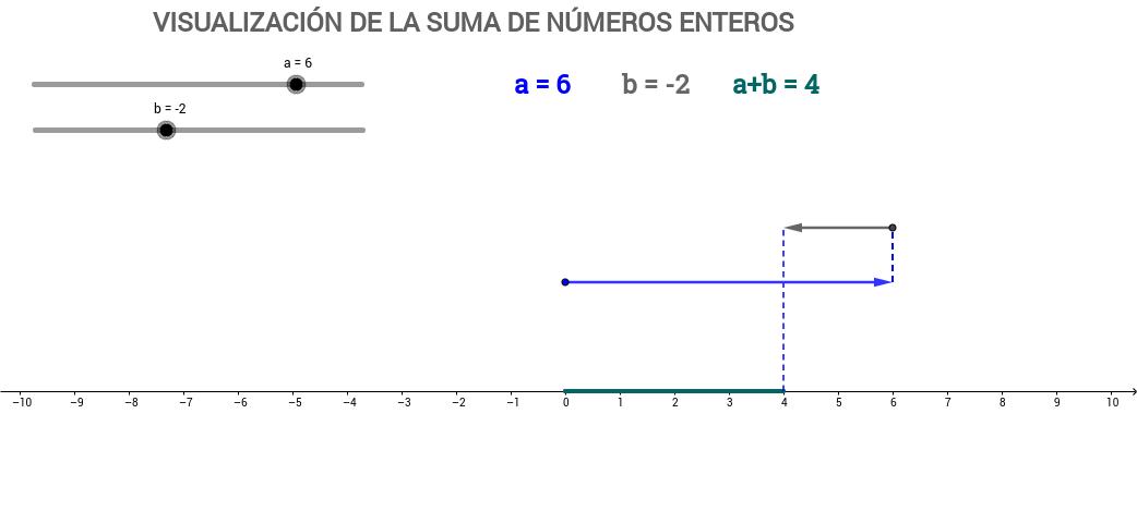 Visualización de la suma de números enteros