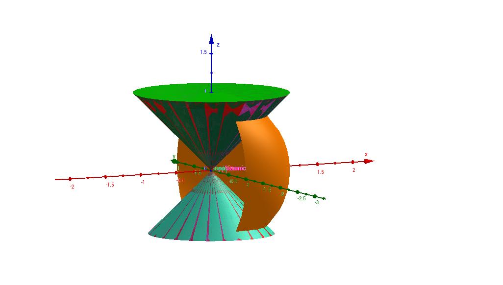 3D dalla sfera al disco al cono