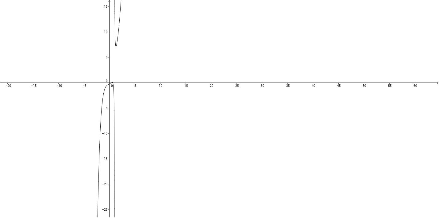 Data la derivata, trovare caratteristiche della funzione