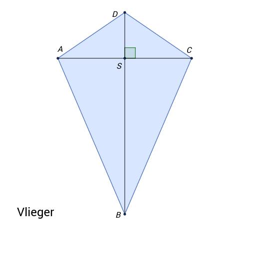 Vlieger, ruit en/of vierkant