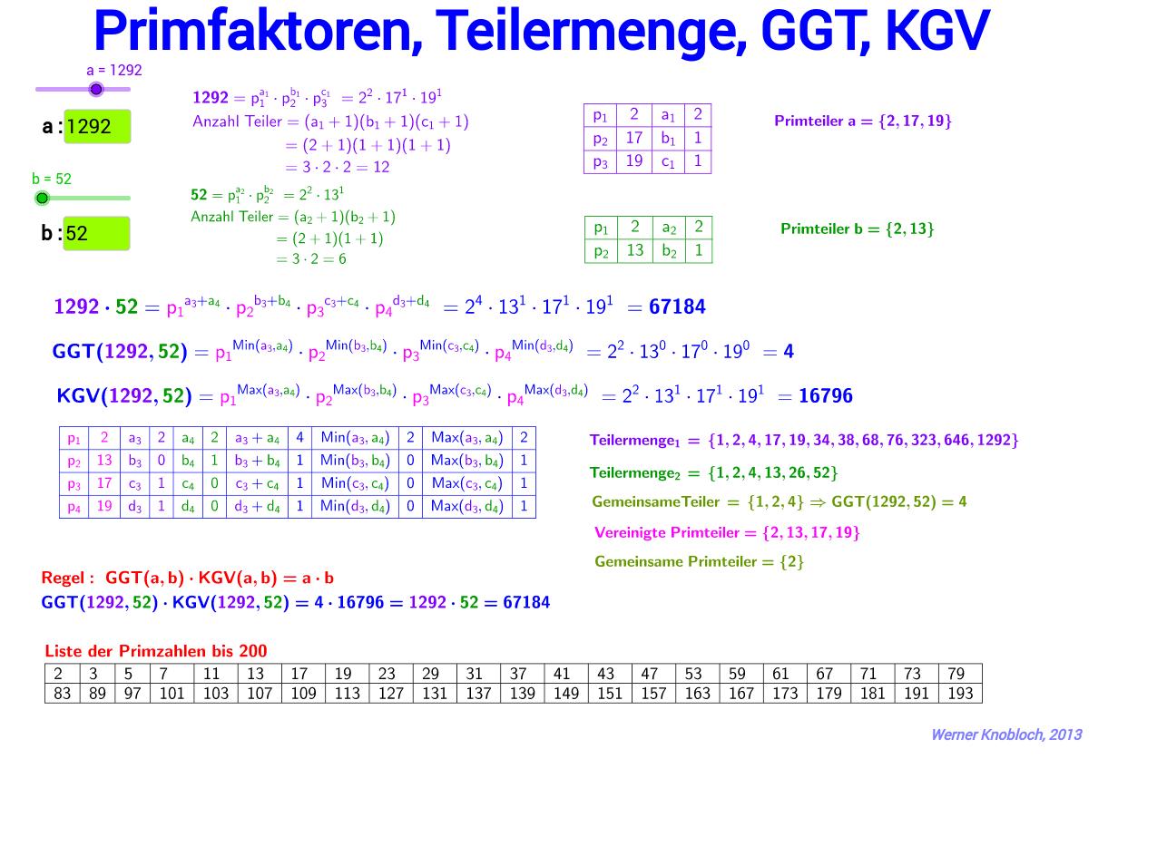 Primfaktoren,Teilermenge,GGT,KGV