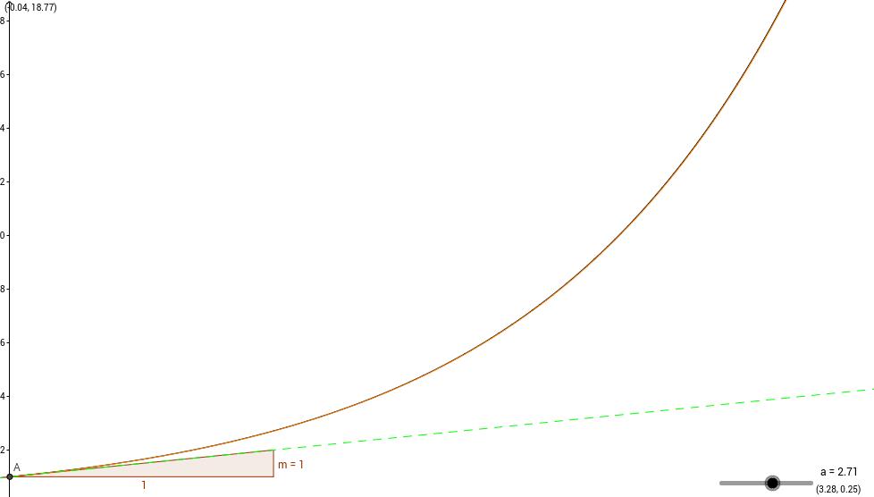 Derivada de funciones exponenciales