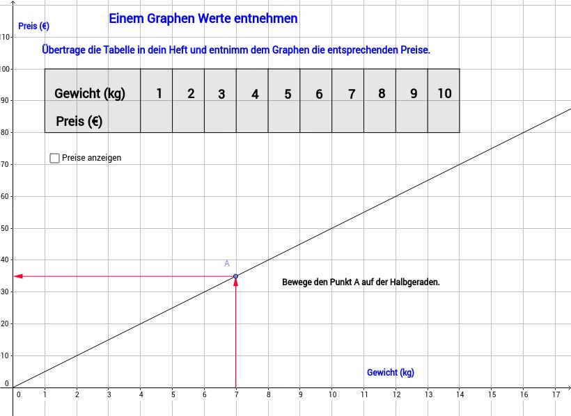 Einem Graphen Werte entnehmen, Teil 1