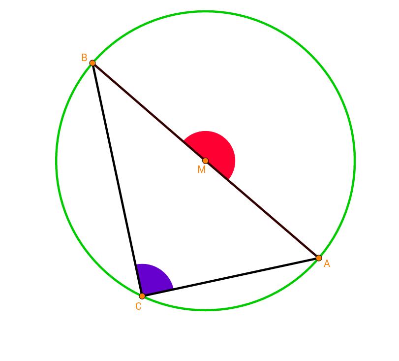 Onderzoek 2: omtrekshoek op een halve cirkel
