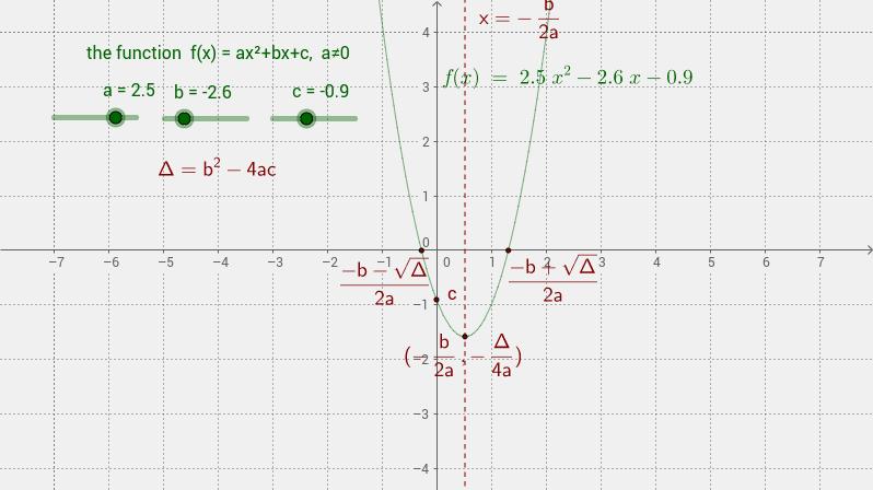 f(x)=ax^2+bx+c
