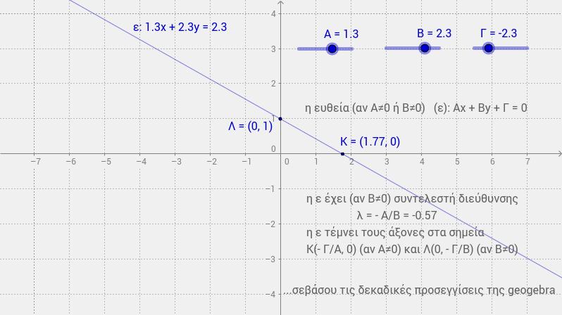 ευθεία (Αx+Βy+Γ=0)