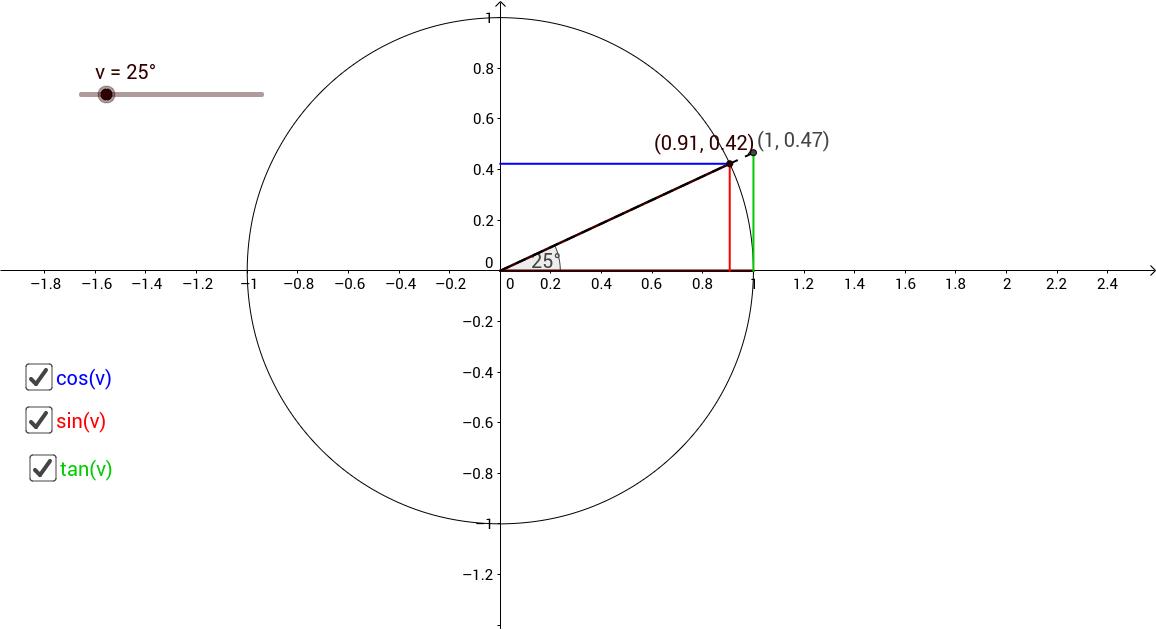 Enhedscirklen: definition af sinus, cosinus og tangens