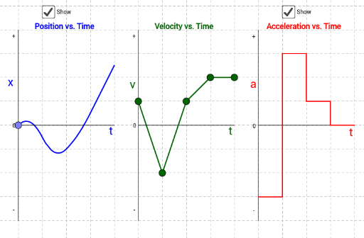 position velocity and acceleration vs time graphs geogebra. Black Bedroom Furniture Sets. Home Design Ideas