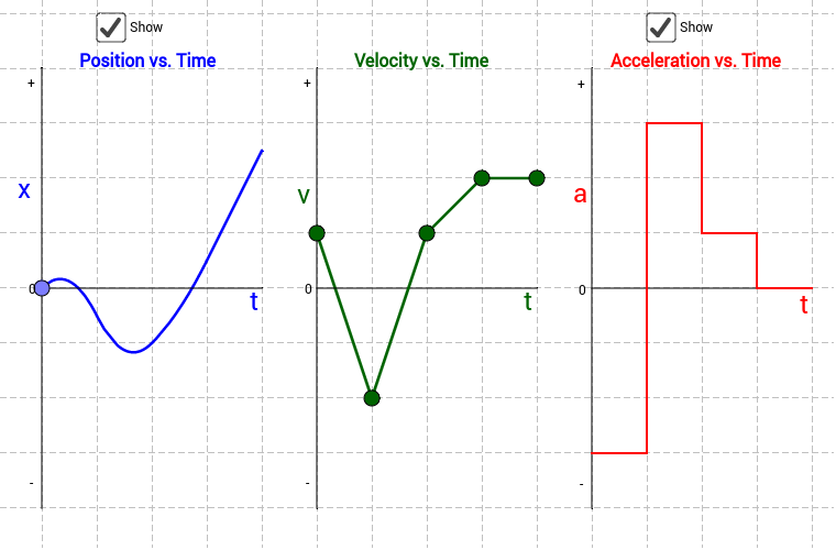 Position  Velocity  And Acceleration Vs  Time Graphs