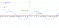 y = a.sinx + q