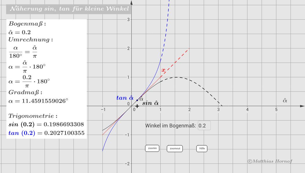 Näherung sin / tan für kleine Winkel – GeoGebra