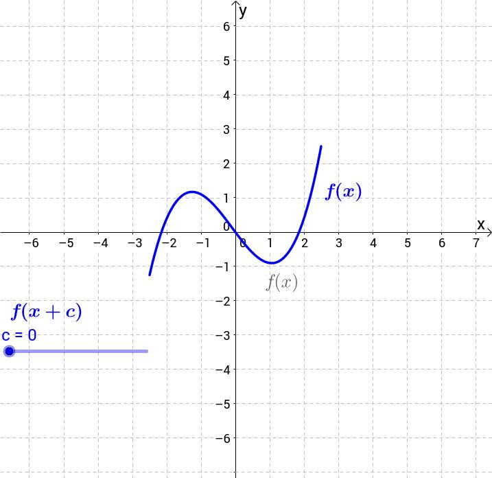 Algebra II Transformations