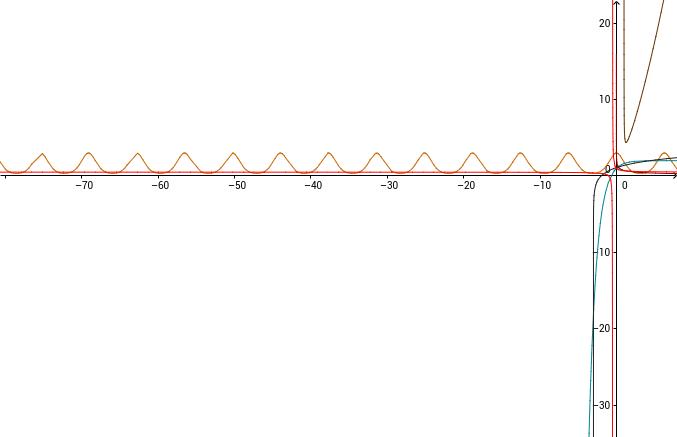 Graficas de algunas funciones