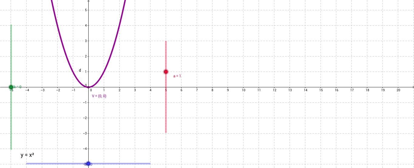 Exploring Quadratic Relations in Vertex Form