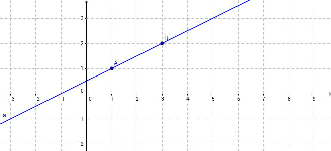 Linear locus equation