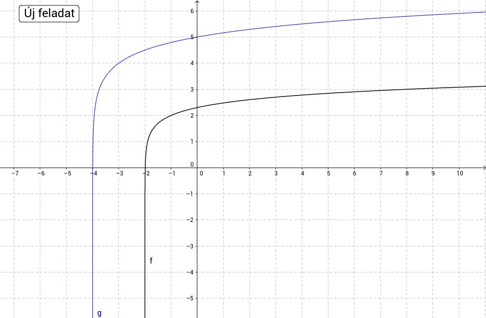 Log. fv. grafikonjához szabály keresése - közép