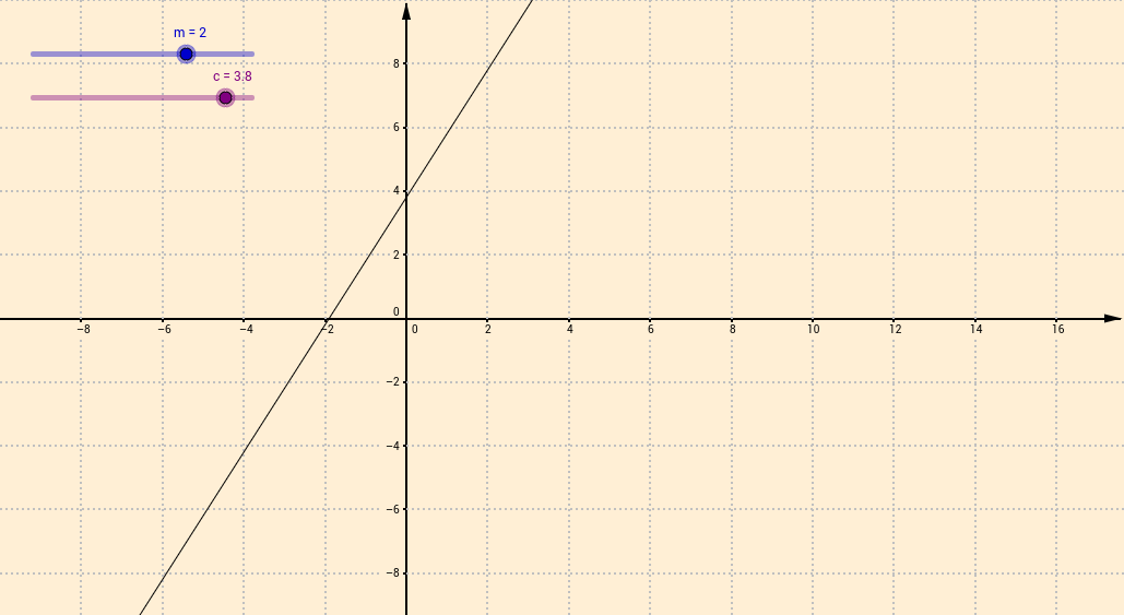 Straight line graphs - y=mx+c