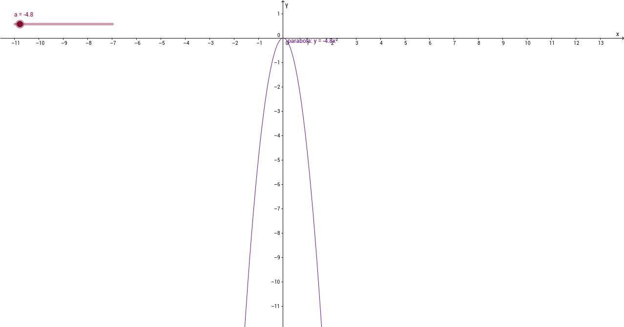 Grafik funkcije y=ax^2 za a<-1