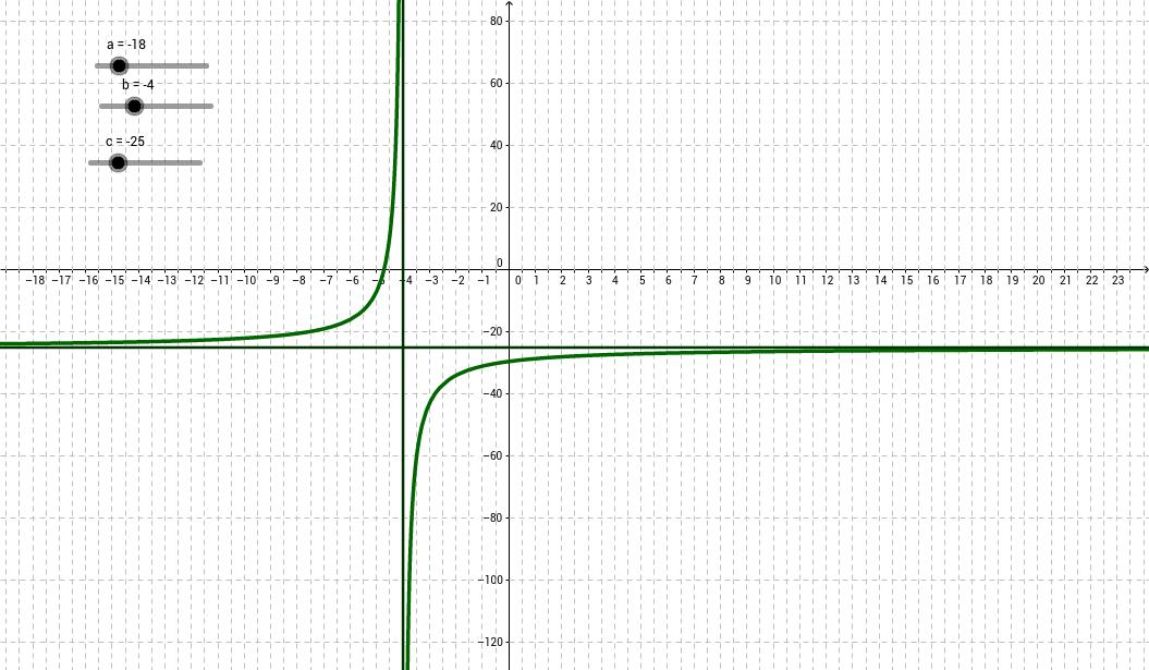 Función de proporcionalidad inversa con deslizadores