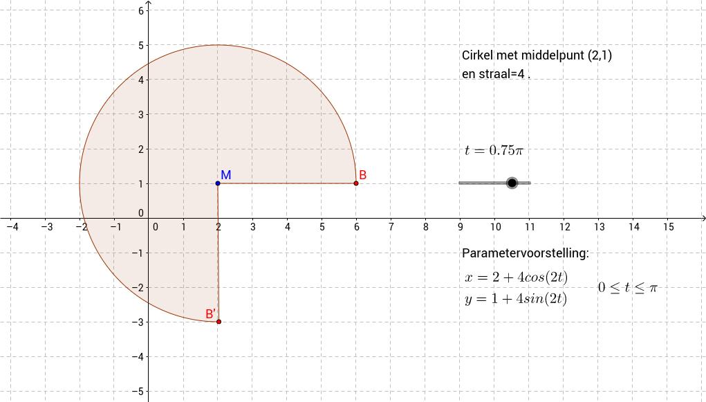 Eenparige cirkelbeweging. Parametervoorstelling