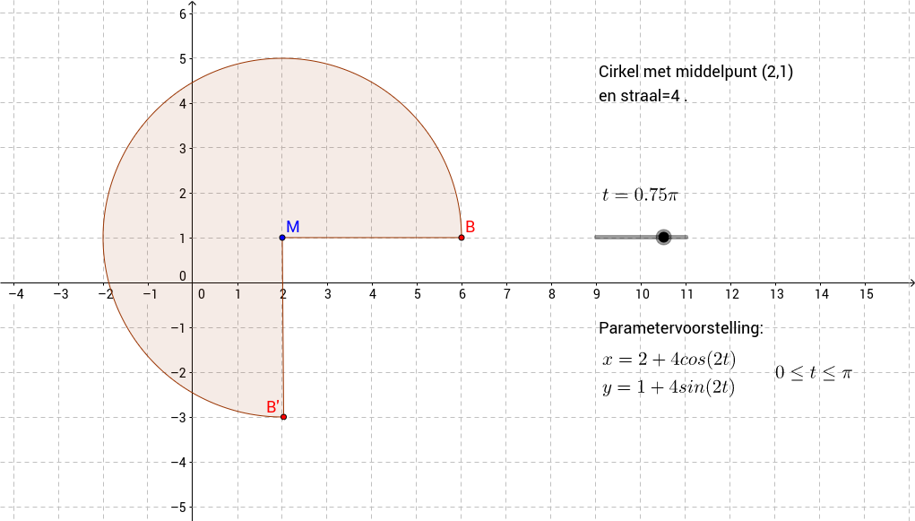 Klas 6: Parametervoorstellingen