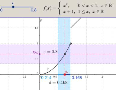 Függvény folytonossága 2. (véges ugrás esetén)