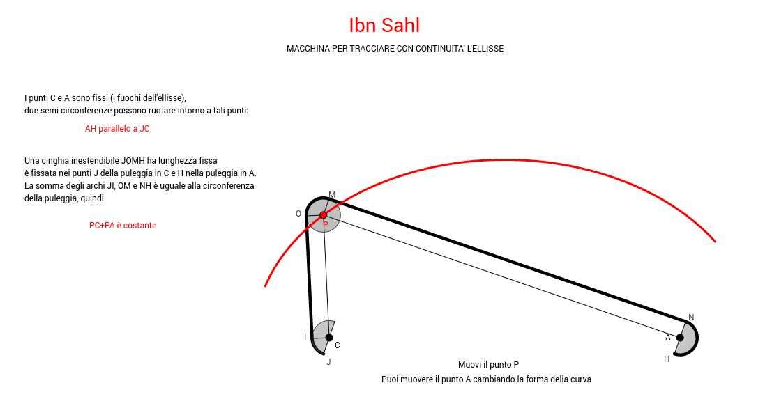Ellissografo di Ibn Sahl