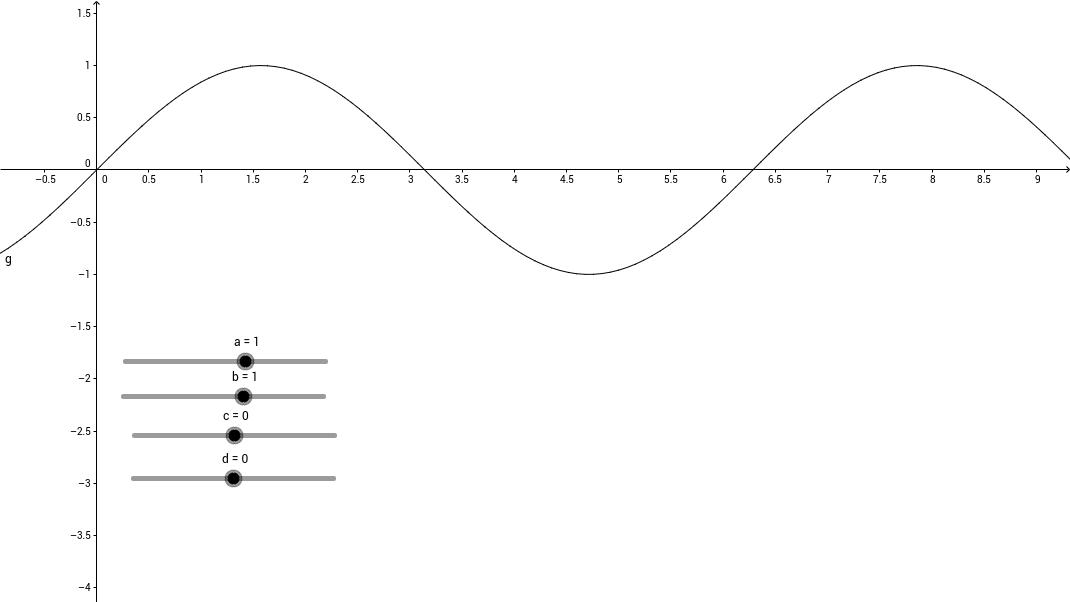 Frekvens, amplituds och läge för en sinuskurva