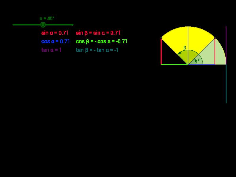 Reducció del 2n al 1r quadrant