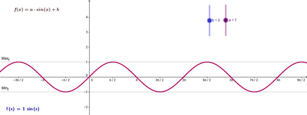 y=a.sin(x)+b