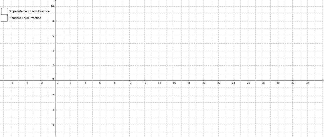Graphing Linear Equations In Slope Interceptstandard Form Geogebra