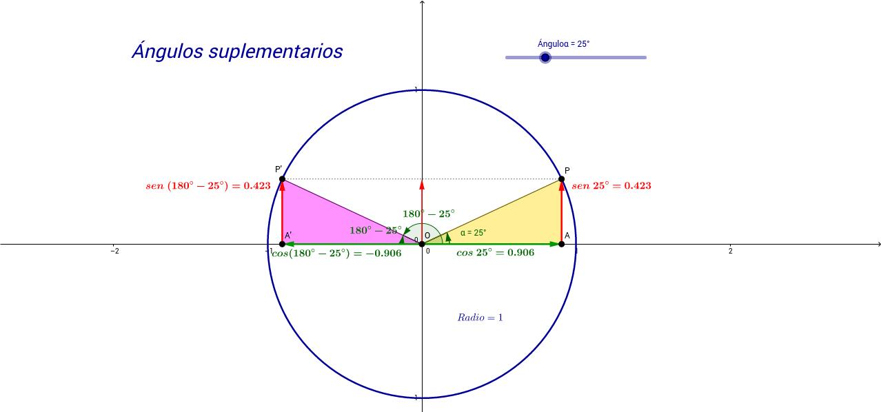 Relaciones trigonométricas en ángulos suplementarios.