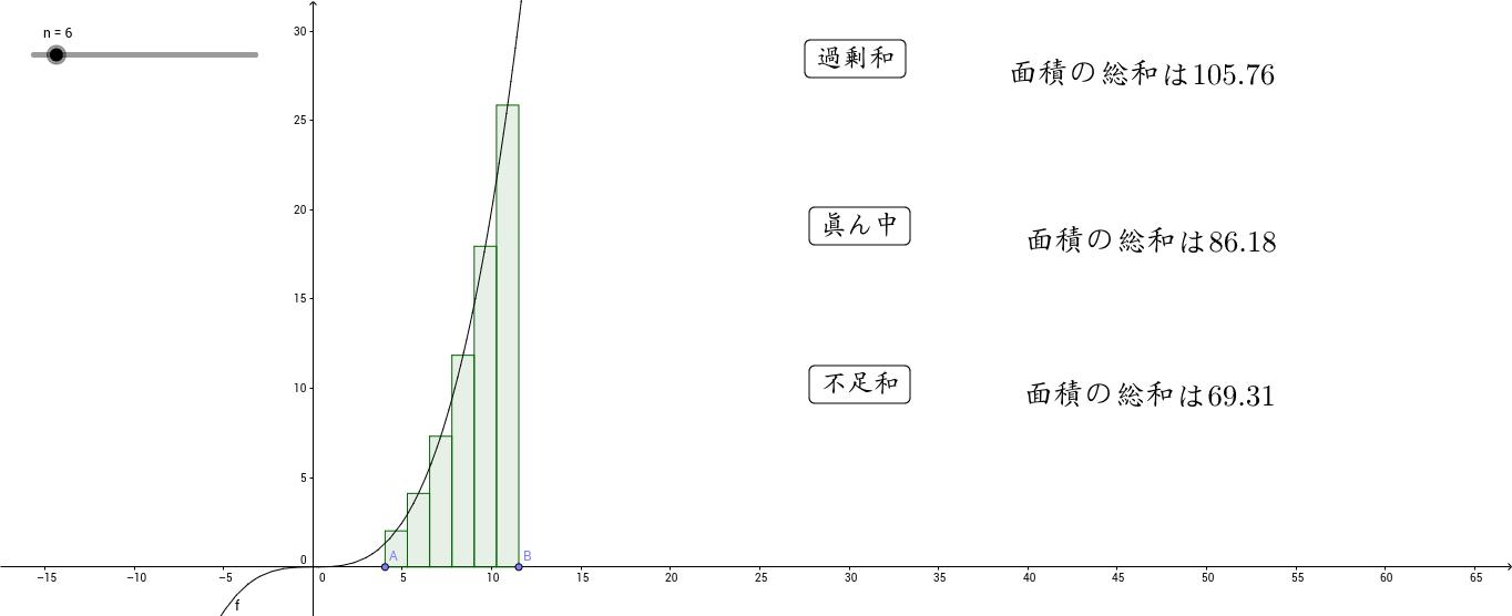 区分求積法
