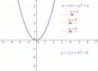 Parabola transformations: a, p & q