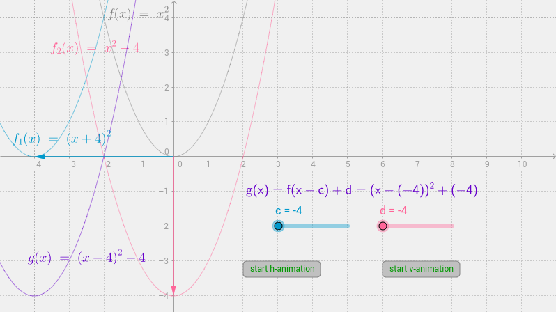 translations of f(x)=x^2