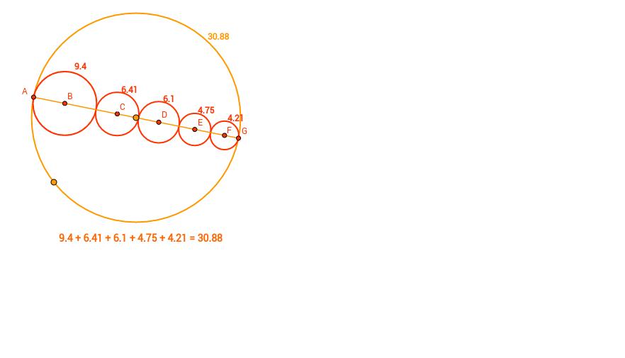Peri circunferencia 3