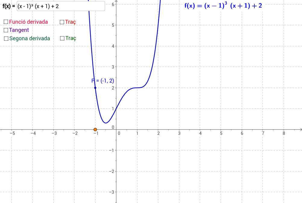 Gràfiques de la funció, primera derivada i segona derivada