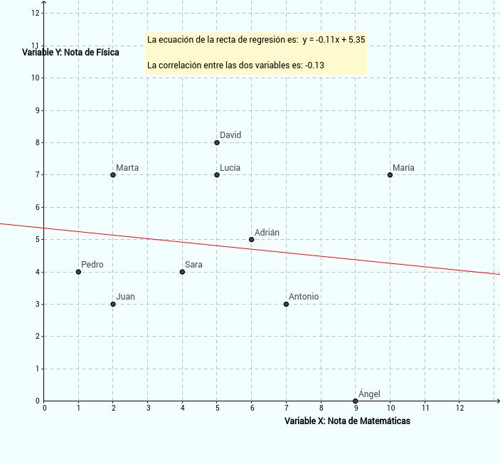 Recta de regresión - Exámenes Matemáticas y Física