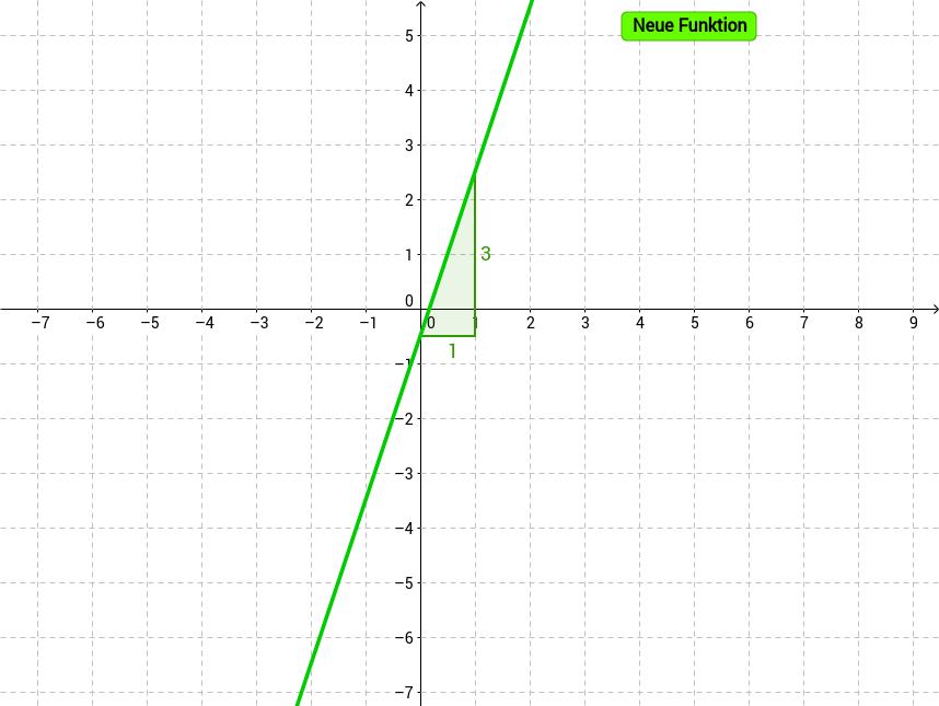 Funktionsgleichung ermitteln durch ablesen von k und d
