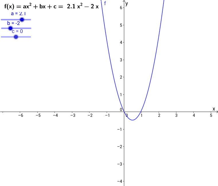 Quadratische Funktionen